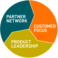 Customer Focus > Product Leadership > Partner Network